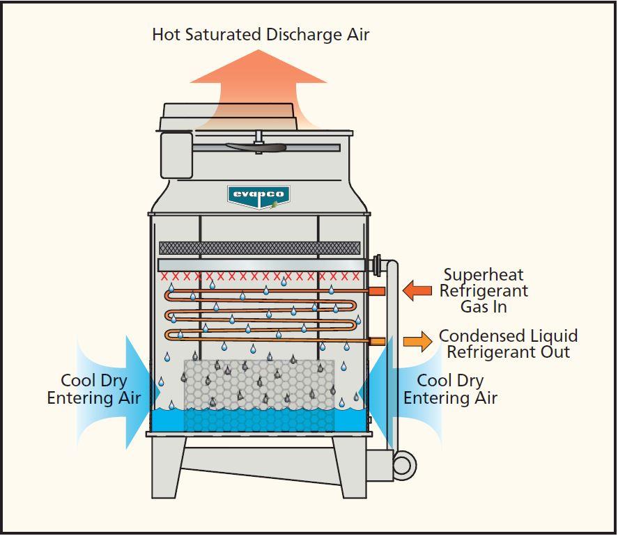 Evaporative Condensing Unit : Mtc a evaporative condenser evapco australia